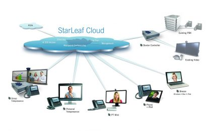 Video conferencing is essential for your growing business